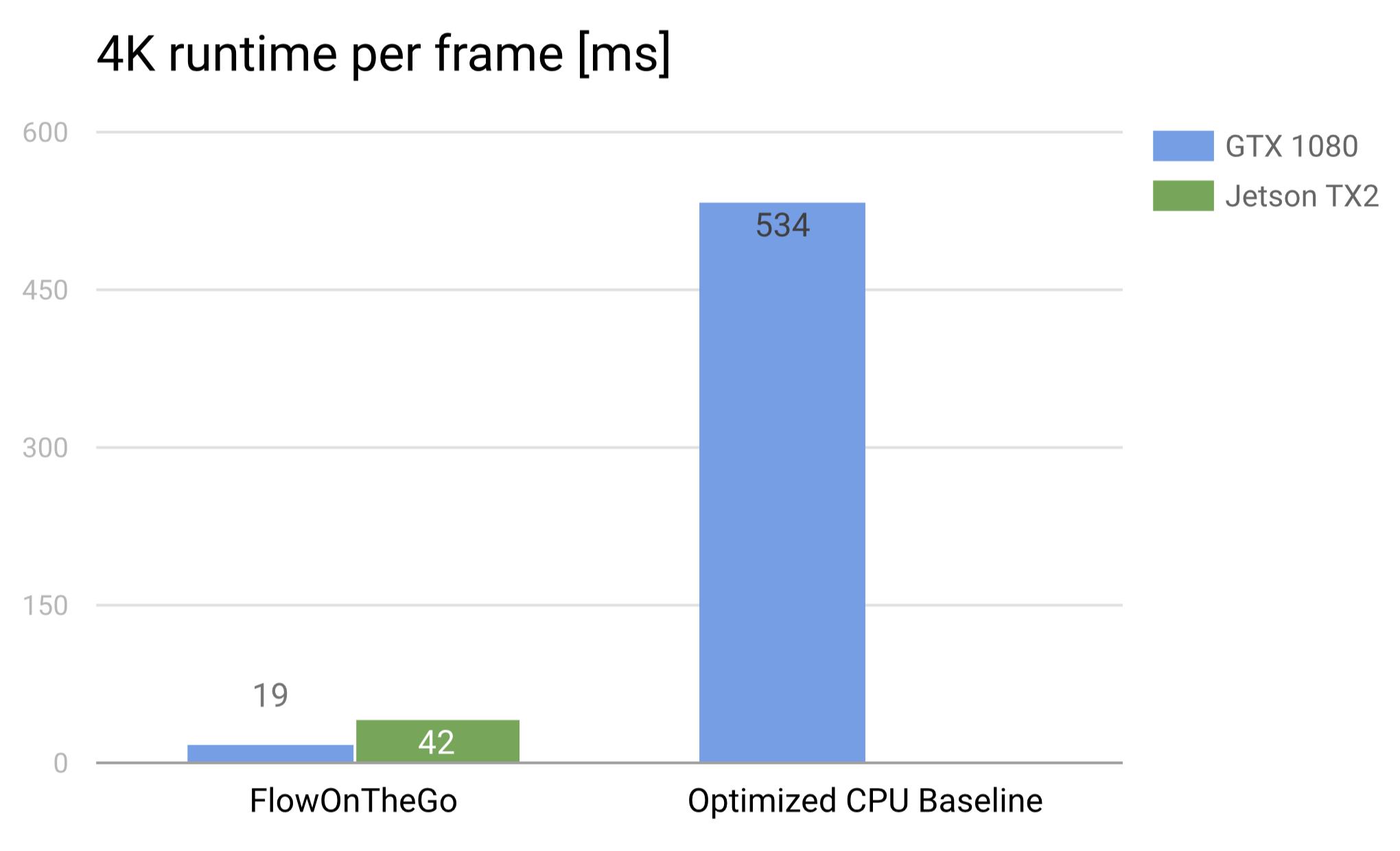 Flow on the Go · Fast, accurate optical flows on mobile GPUs